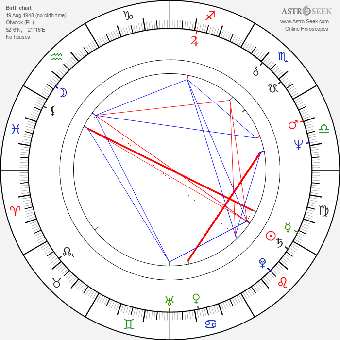 Joanna Kasperska - Astrology Natal Birth Chart