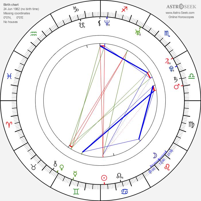 Joanna Kulig - Astrology Natal Birth Chart
