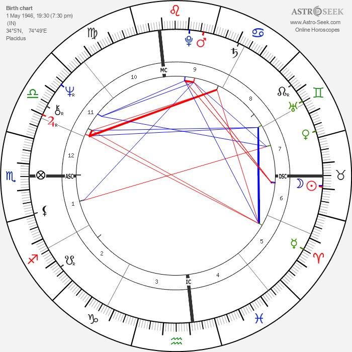 Joanna Lumley - Astrology Natal Birth Chart