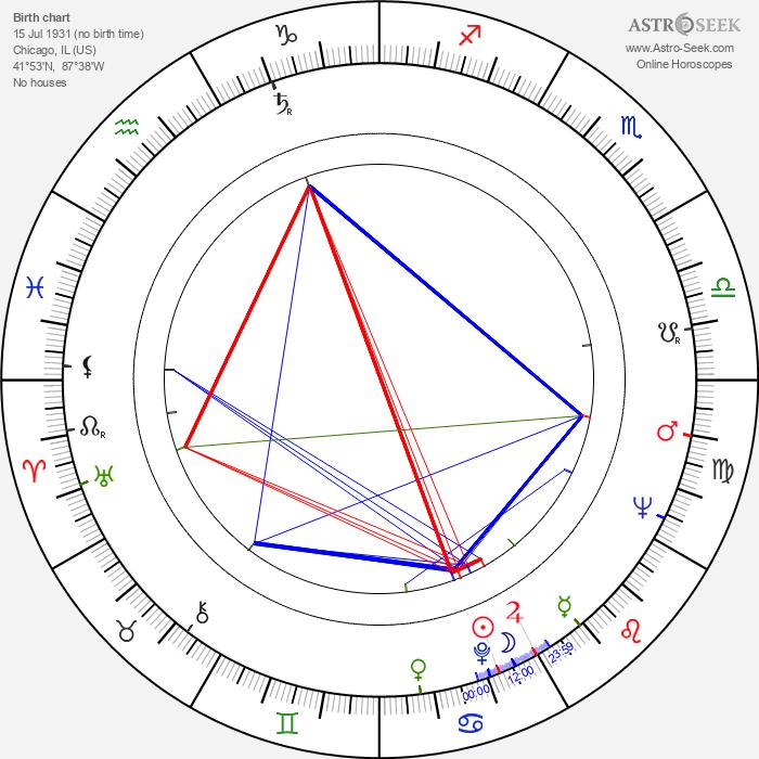 Joanna Merlin - Astrology Natal Birth Chart