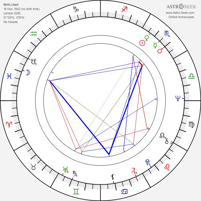 Joanna Pettet - Astrology Natal Birth Chart