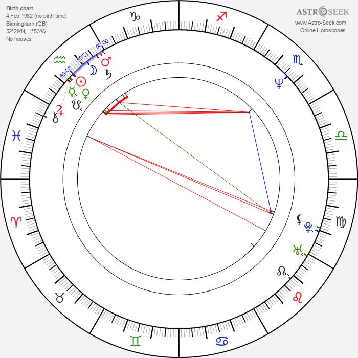 Joanna Quinn - Astrology Natal Birth Chart