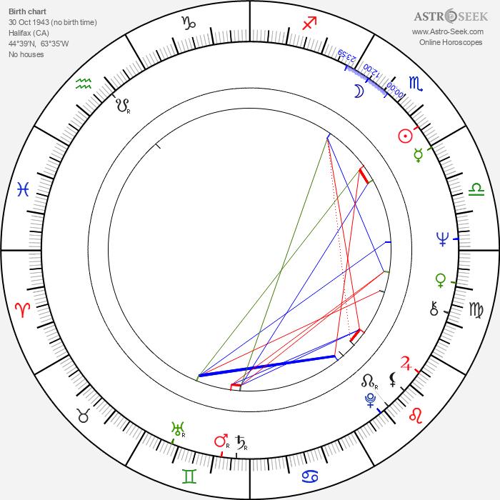 Joanna Shimkus - Astrology Natal Birth Chart