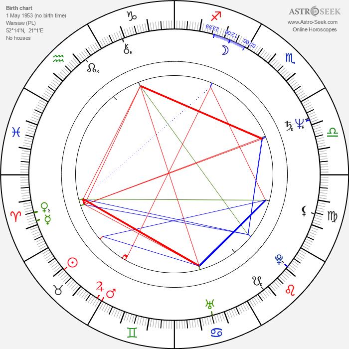 Joanna Szczepkowska - Astrology Natal Birth Chart