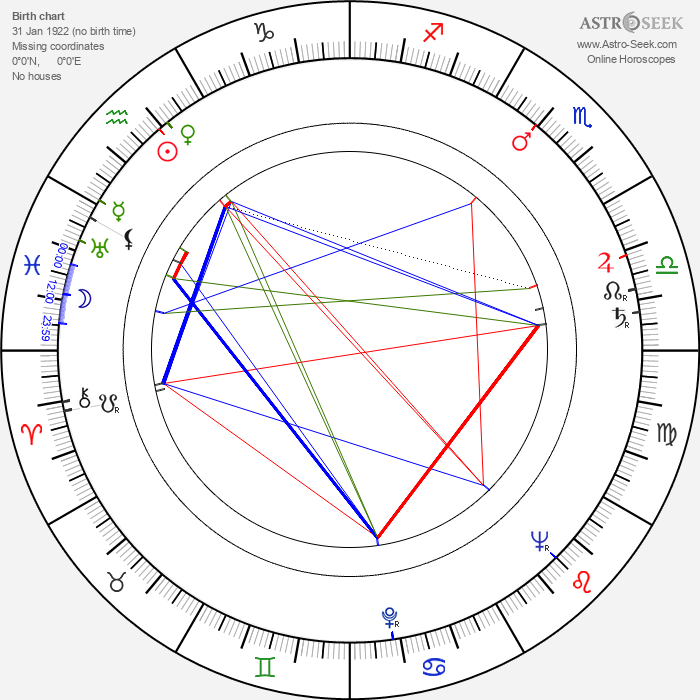 Joanne Dru - Astrology Natal Birth Chart