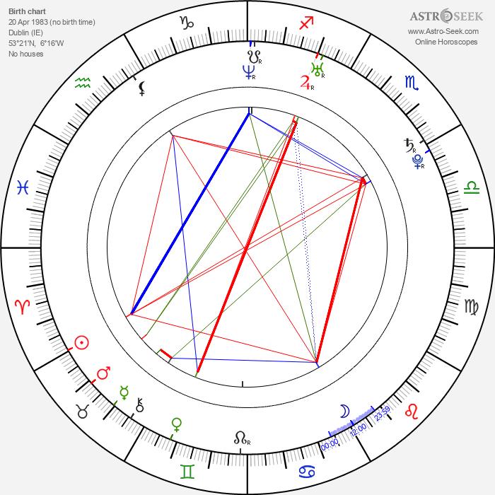 Joanne King - Astrology Natal Birth Chart