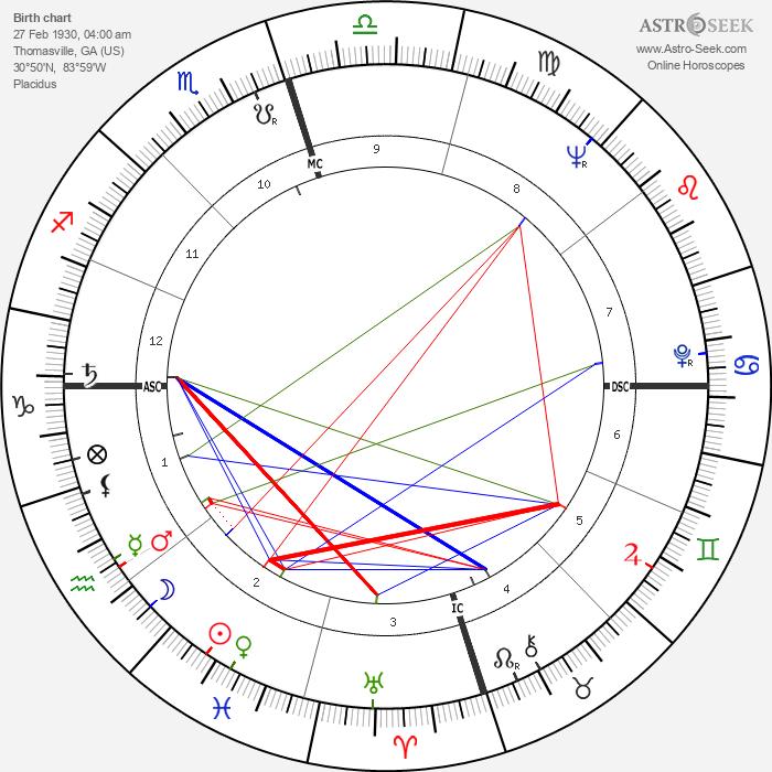 Joanne Woodward - Astrology Natal Birth Chart
