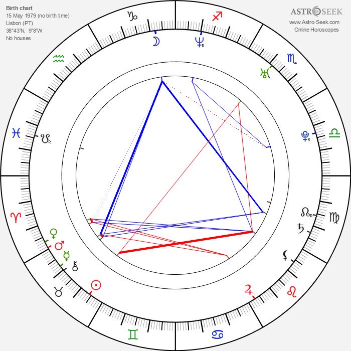 João Tempera - Astrology Natal Birth Chart