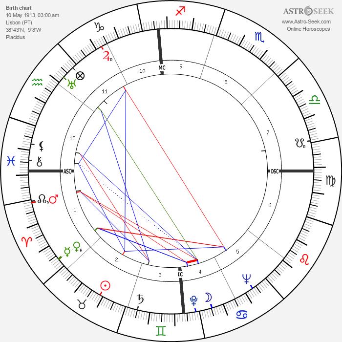 João Villaret - Astrology Natal Birth Chart