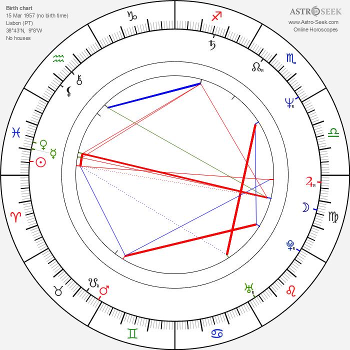 Joaquim de Almeida - Astrology Natal Birth Chart
