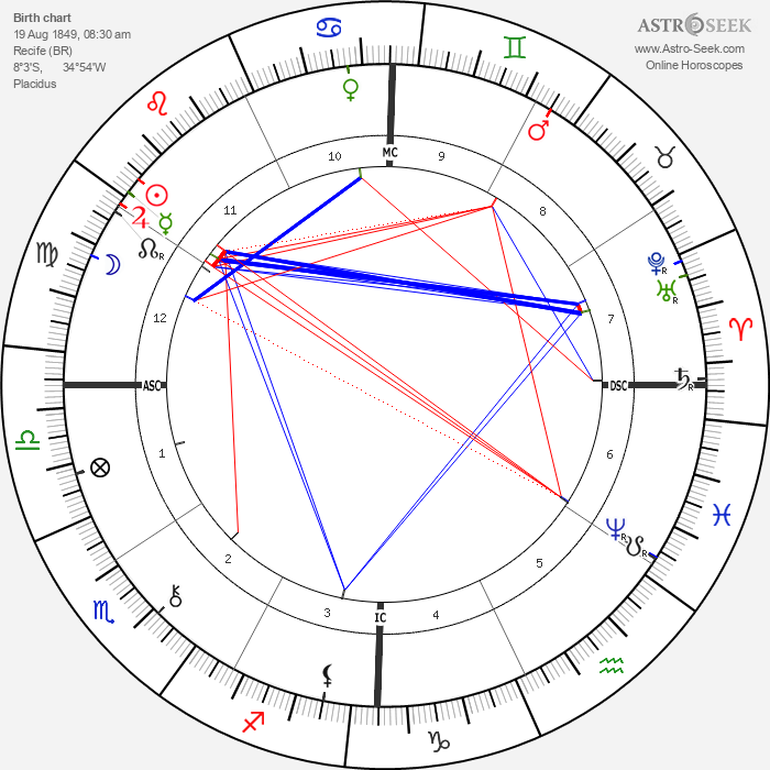 Joaquim Nabuco - Astrology Natal Birth Chart