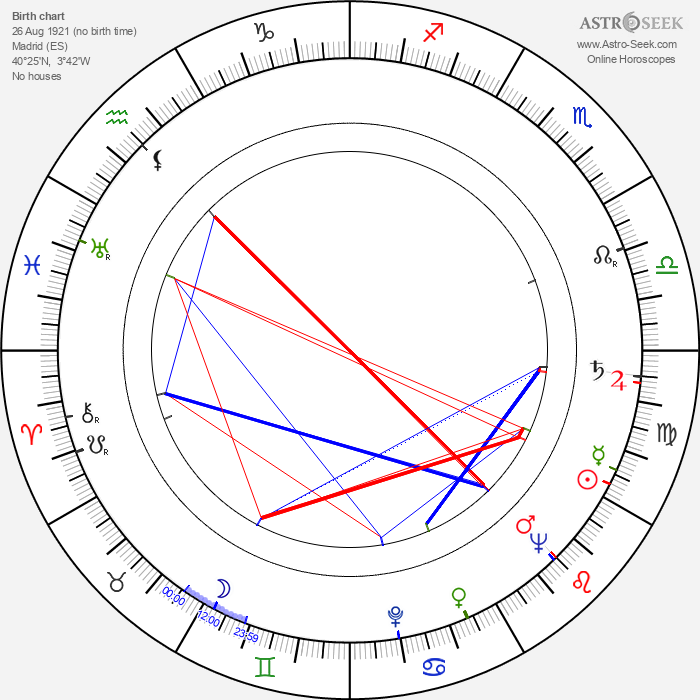 Joaquín Luis Romero Marchent - Astrology Natal Birth Chart