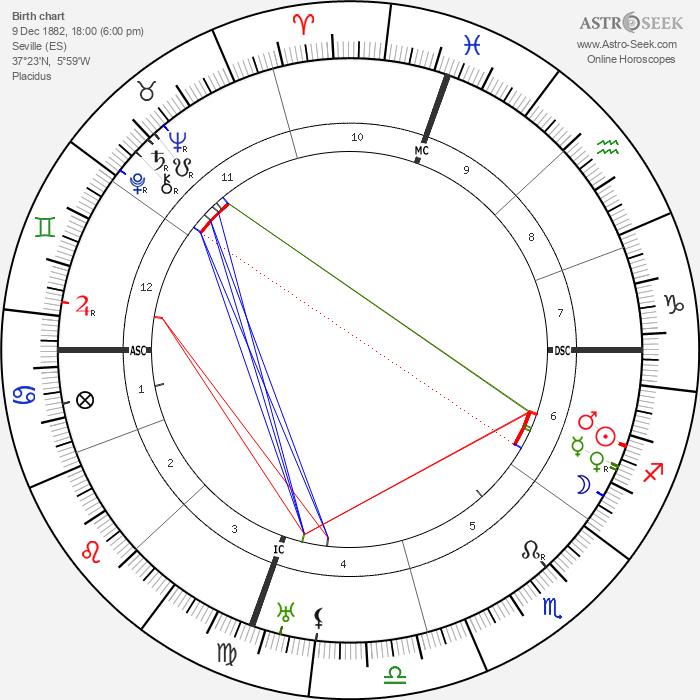 Joaquin Turina - Astrology Natal Birth Chart