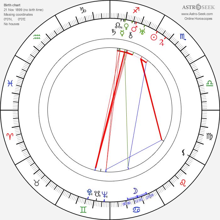 Jobyna Ralston - Astrology Natal Birth Chart