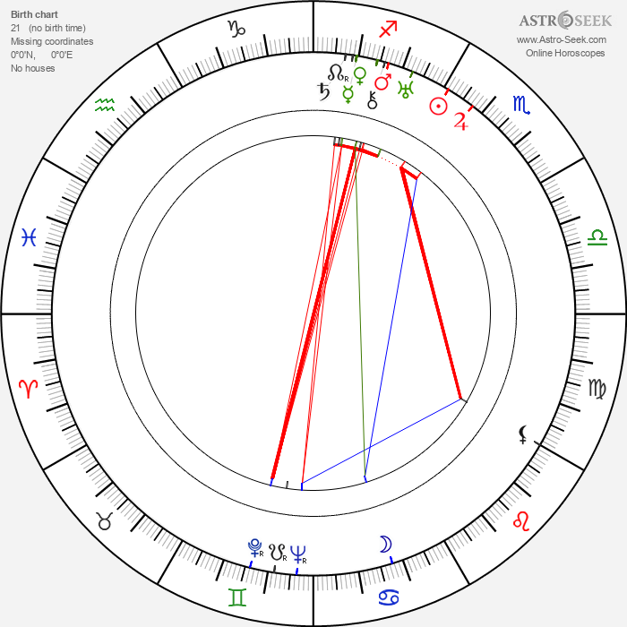 Jobyna Ralston - Astrology Natal Birth Chart