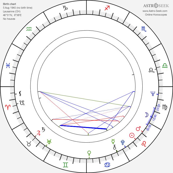 Jocelyn Wildenstein - Astrology Natal Birth Chart