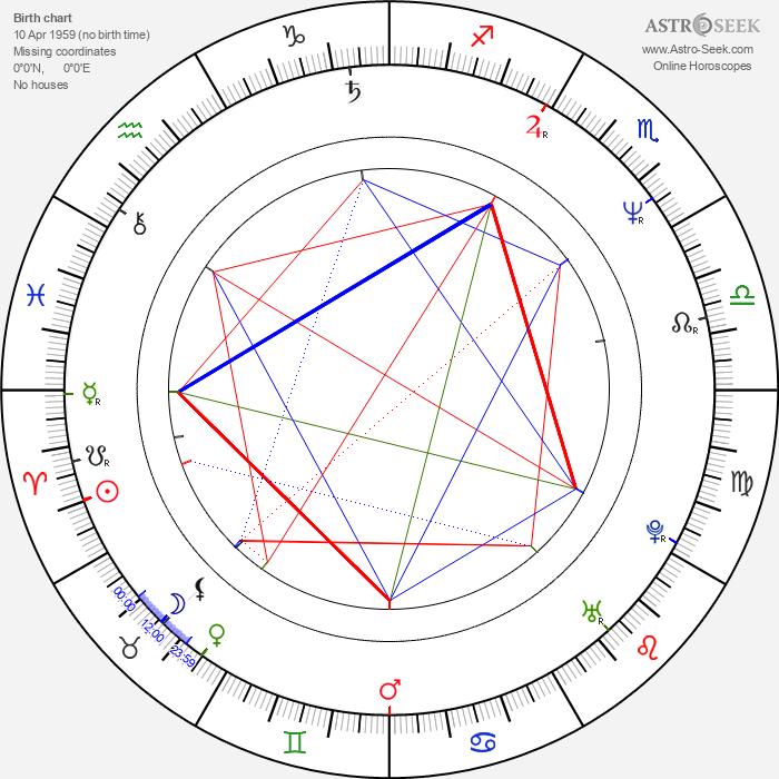 Jochen Nickel - Astrology Natal Birth Chart