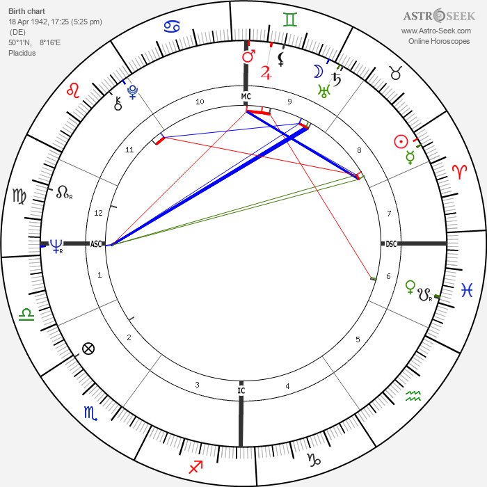 Jochen Rindt - Astrology Natal Birth Chart