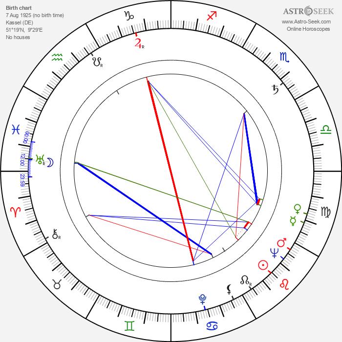 Jochen Thomas - Astrology Natal Birth Chart