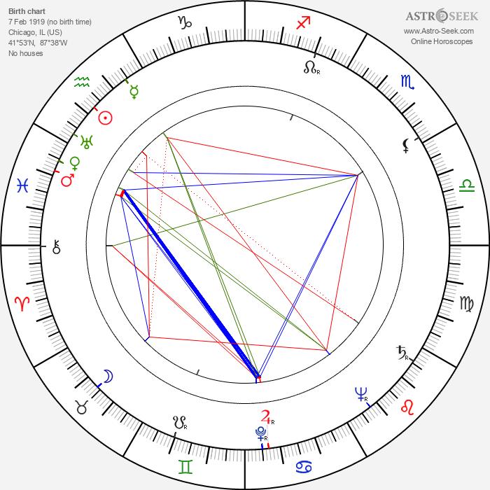 Jock Mahoney - Astrology Natal Birth Chart
