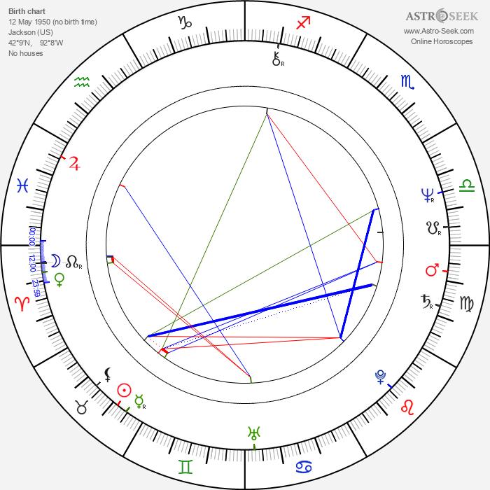 Jocko Marcellino - Astrology Natal Birth Chart