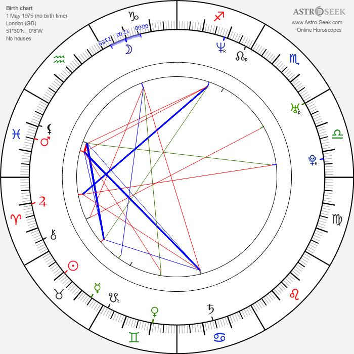 Jodhi May - Astrology Natal Birth Chart