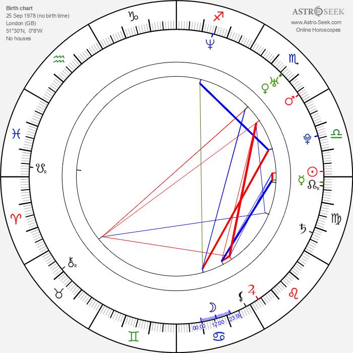 Jodie Kidd - Astrology Natal Birth Chart
