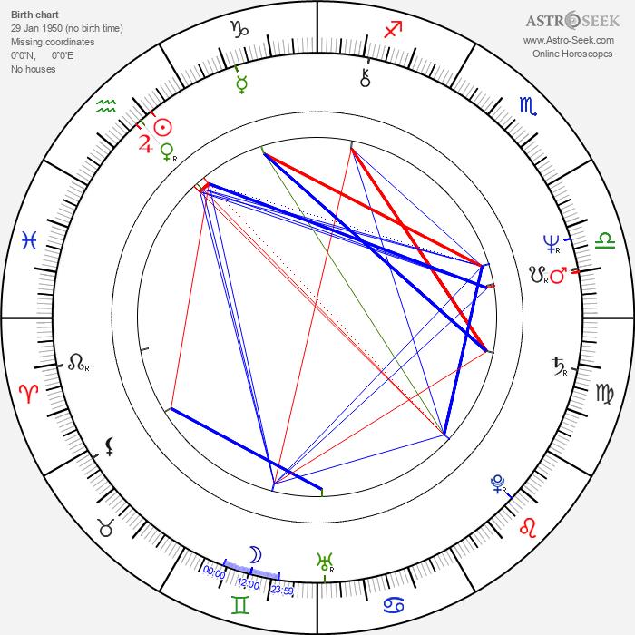 Jody Scheckter - Astrology Natal Birth Chart