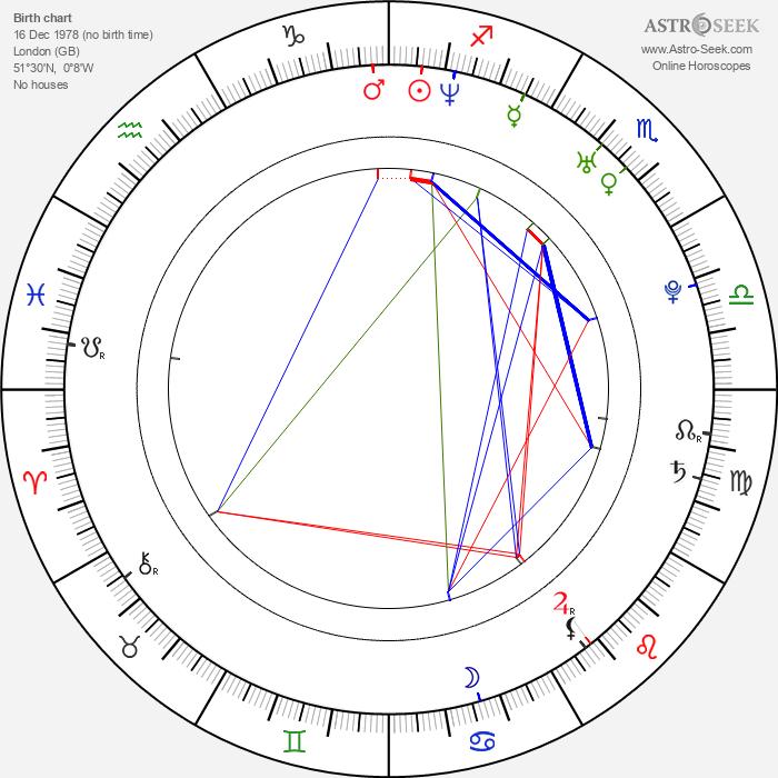 Joe Absolom - Astrology Natal Birth Chart