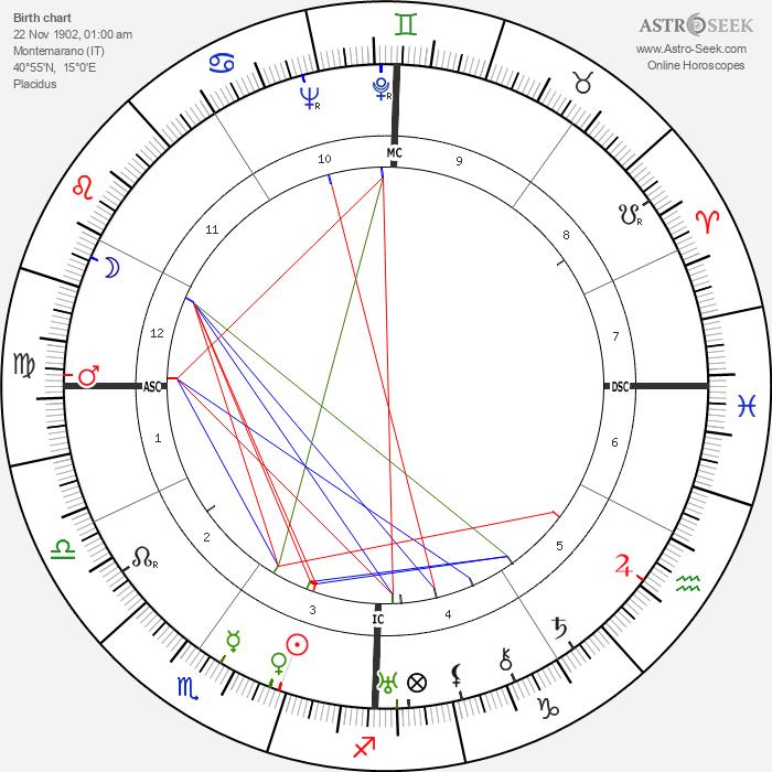 Joe Adonis - Astrology Natal Birth Chart