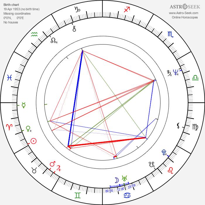 Joe Bausch - Astrology Natal Birth Chart
