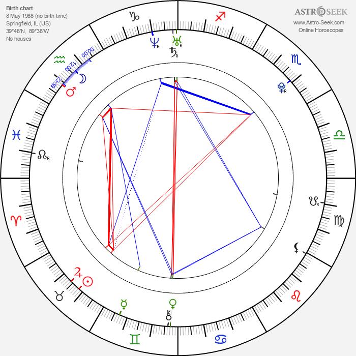 Joe Clarke - Astrology Natal Birth Chart