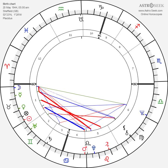 Joe Cocker - Astrology Natal Birth Chart