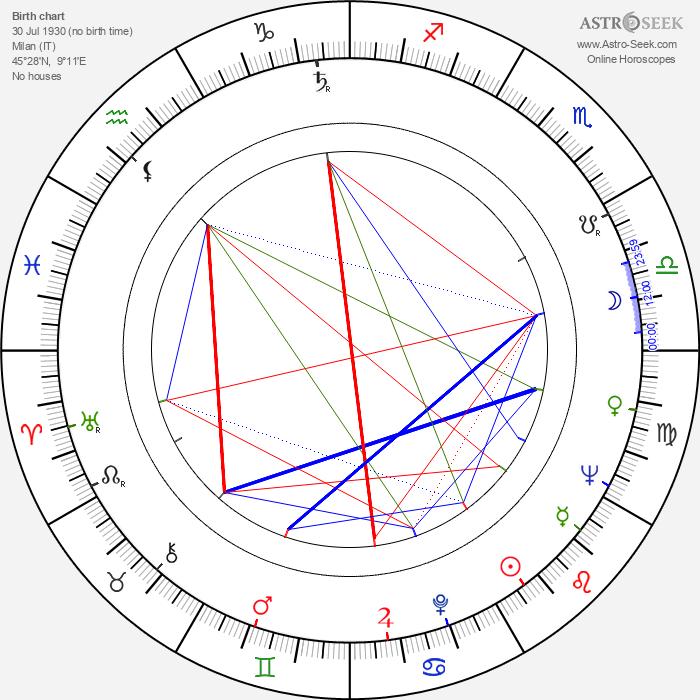 Joe Colombo - Astrology Natal Birth Chart