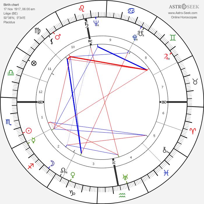 Joe Cornelis - Astrology Natal Birth Chart