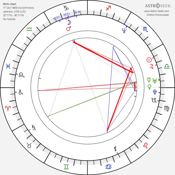 Joe Courtney - Astrology Natal Birth Chart