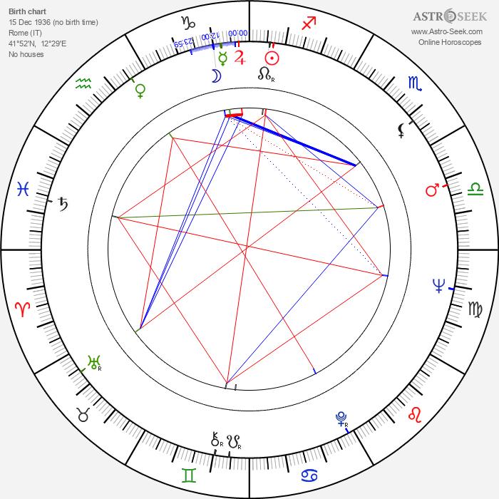 Joe D'Amato - Astrology Natal Birth Chart