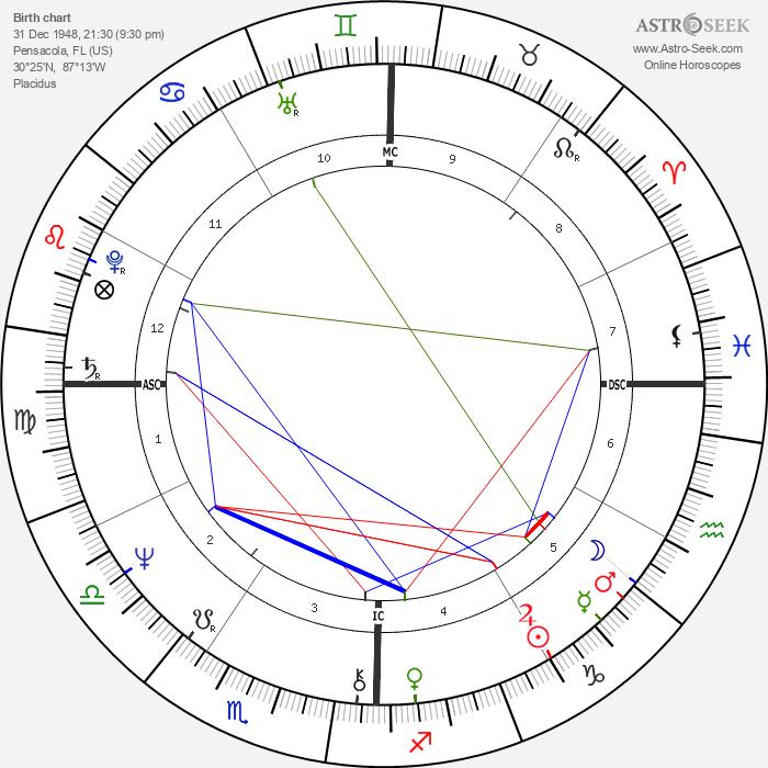 Joe Dallesandro - Astrology Natal Birth Chart