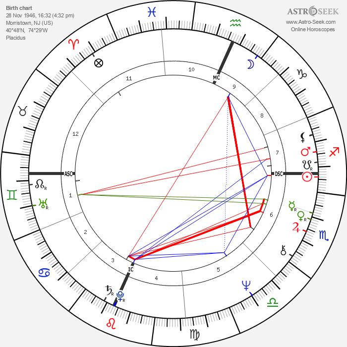 Joe Dante - Astrology Natal Birth Chart