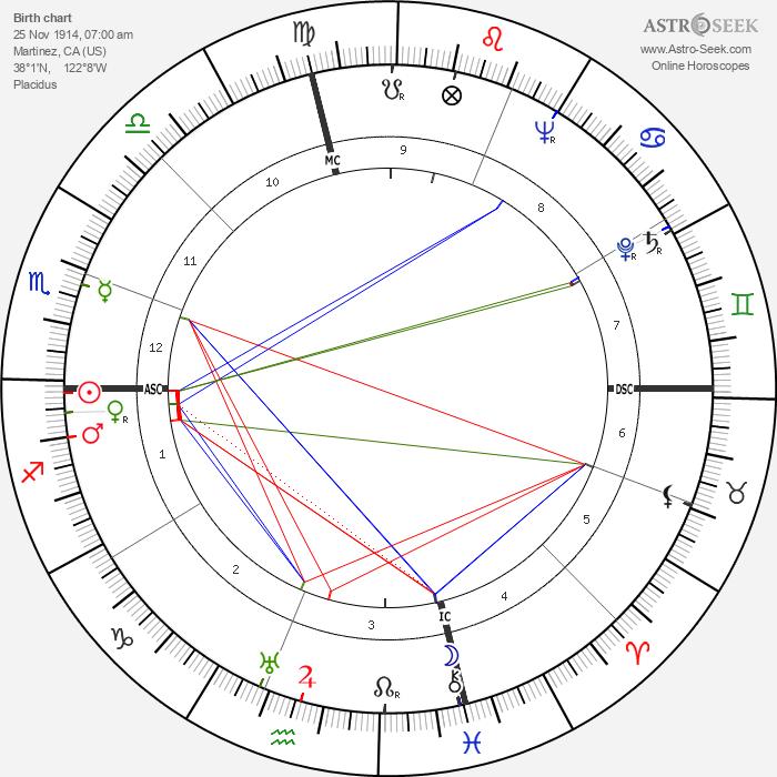 Joe DiMaggio - Astrology Natal Birth Chart