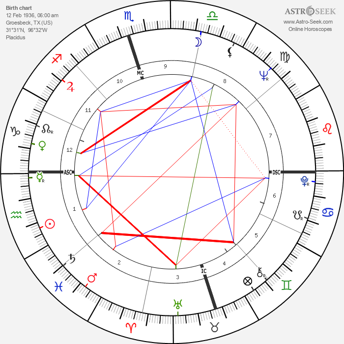 Joe Don Baker - Astrology Natal Birth Chart