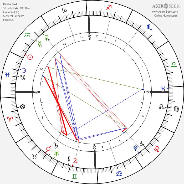 Joe Dunlop - Astrology Natal Birth Chart