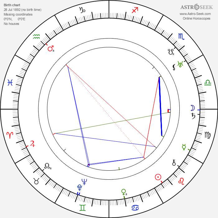Joe E. Brown - Astrology Natal Birth Chart