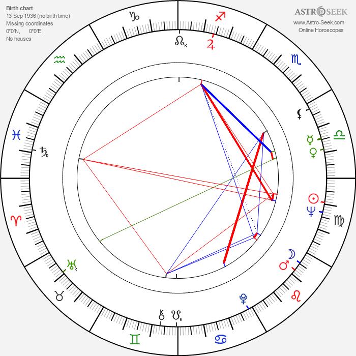 Joe E. Tata - Astrology Natal Birth Chart