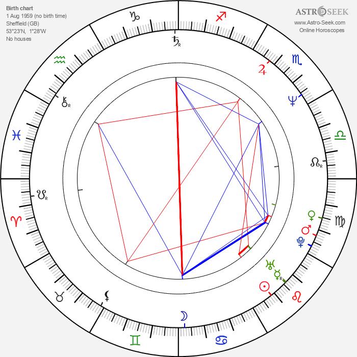 Joe Elliott - Astrology Natal Birth Chart