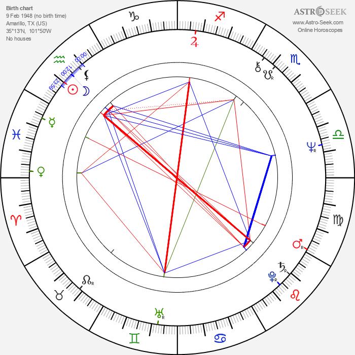 Joe Ely - Astrology Natal Birth Chart