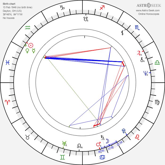 Joe Estevez - Astrology Natal Birth Chart