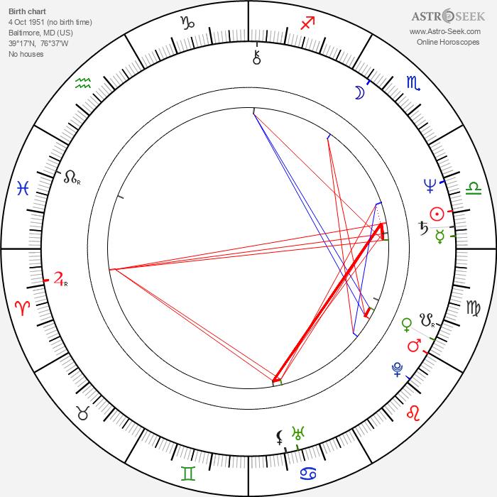 Joe Fab - Astrology Natal Birth Chart