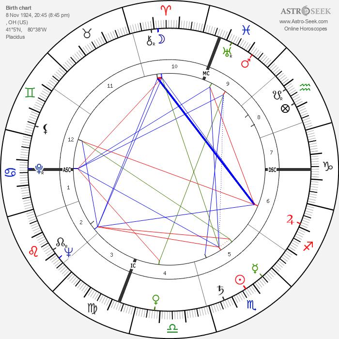 Joe Flynn - Astrology Natal Birth Chart