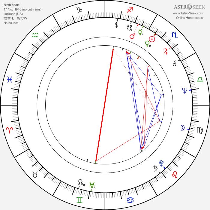 Joe Giannone - Astrology Natal Birth Chart
